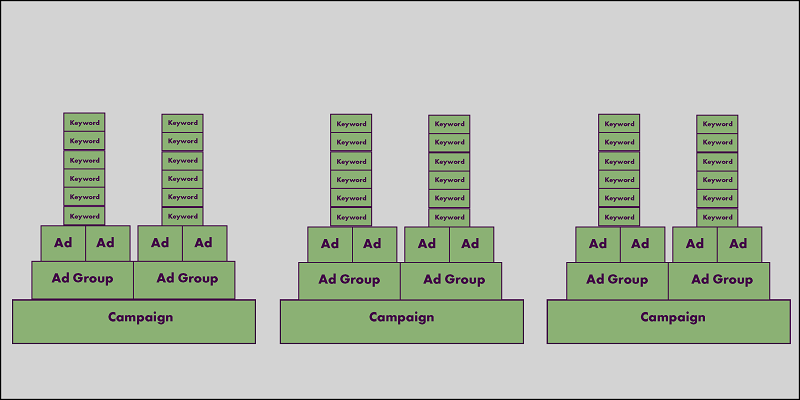 Google Adwords Structure